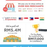 A Reminder To Earn Cashback For Online Purchases