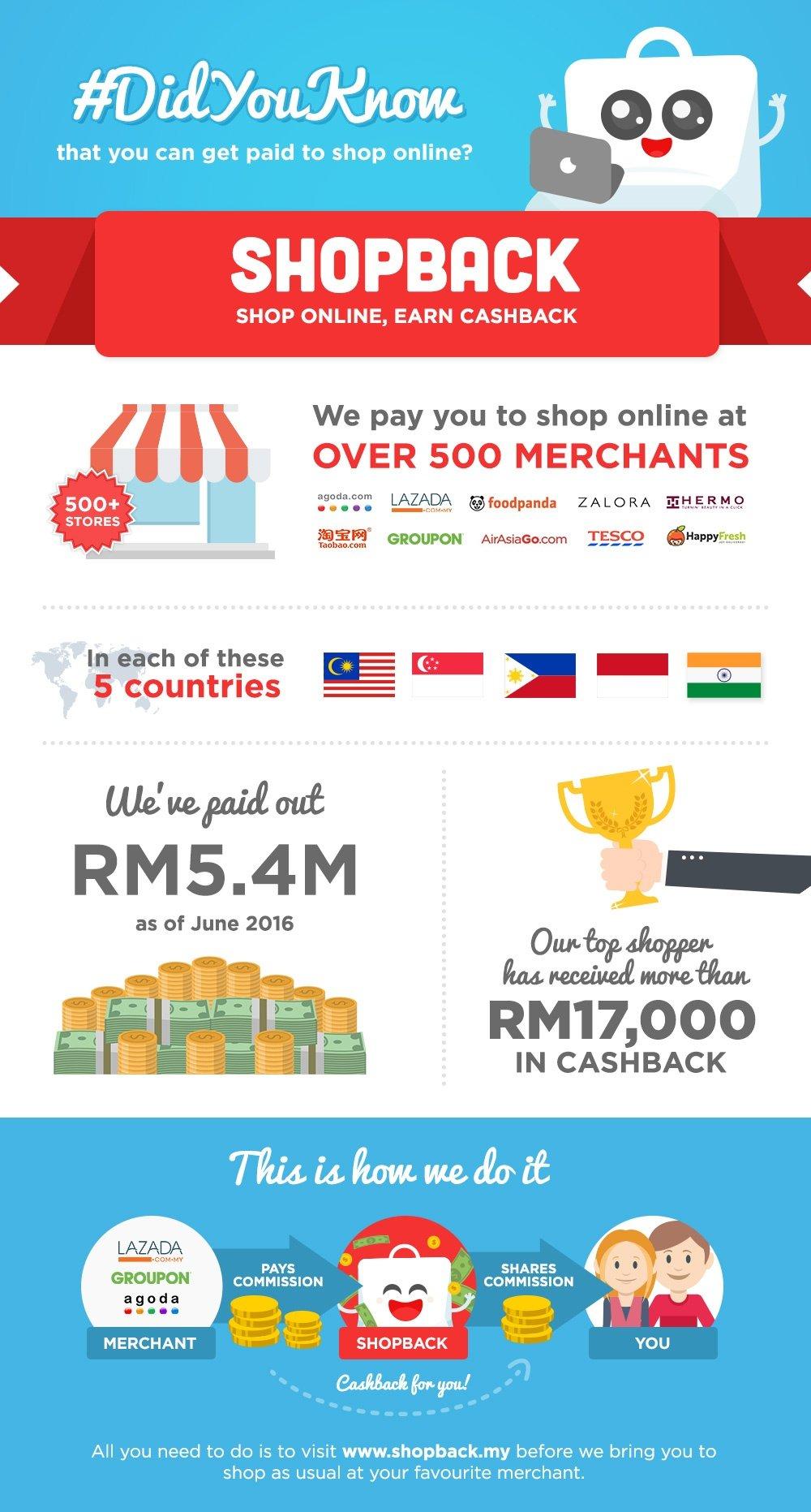 ShopBack infographic