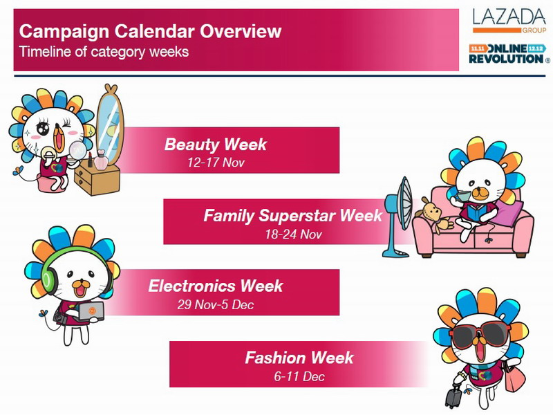 7. product category campaign timeline