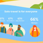 Klook Uncovers Malaysians' Love-Hate Relationship with Solo Travel