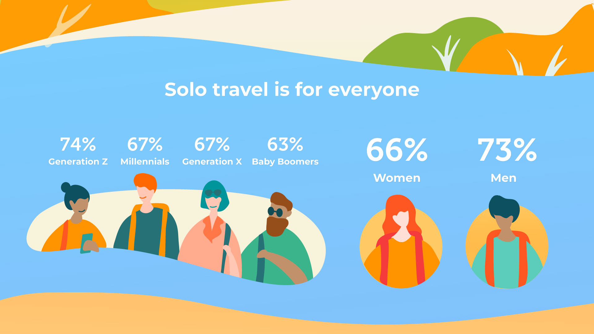 Klook's global solo traveller 2019 survey: Statistics on Malaysians' biggest hurdles when it comes to solo travel