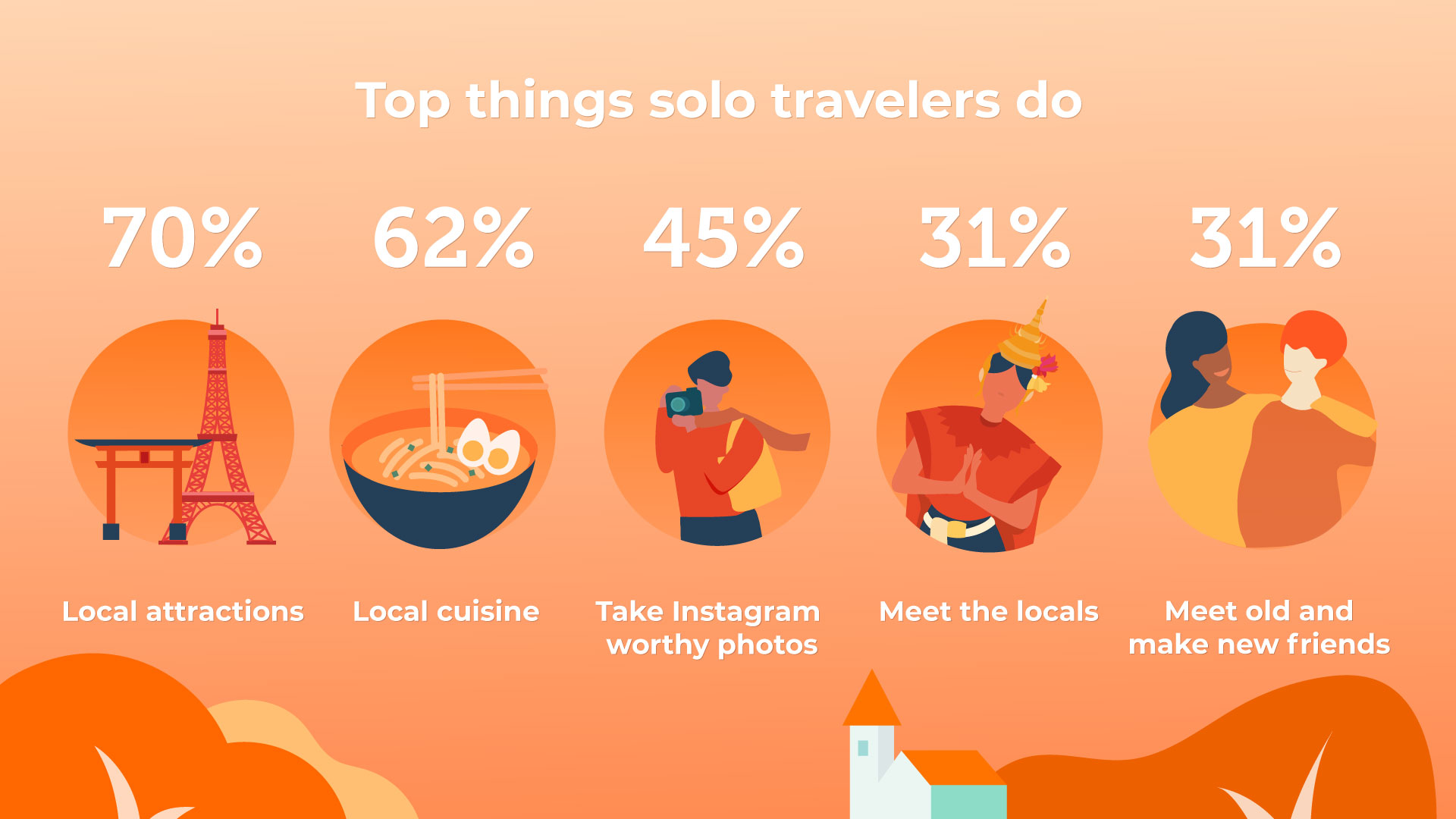Klook's global solo traveller 2019 survey: Statistics on Malaysians' top things to do while travel solo