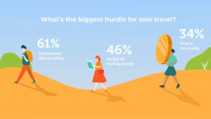 3 Klook's global solo traveller 2019 survey