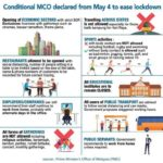 Conditional MCO