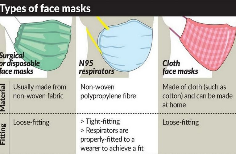 Better Way to Wear Disposable Face Mask