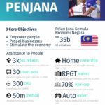 1 PENJANA Economic Recovery Plan
