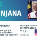 Short-Term Economic Recovery Plan aka PENJANA (Pelan Jana Semula Ekonomi Negara)